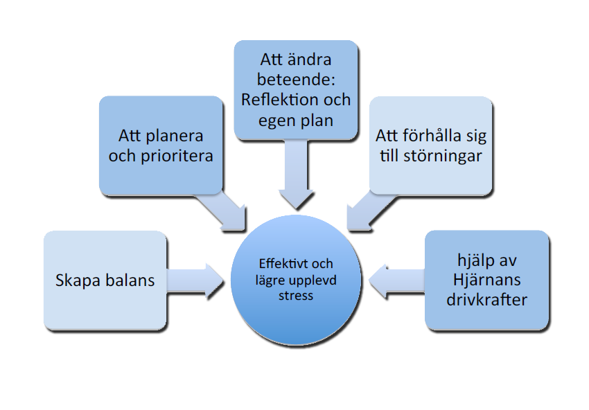 Stressmanagement-Blommenhof Utbildning
